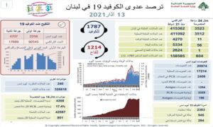 MoPH report